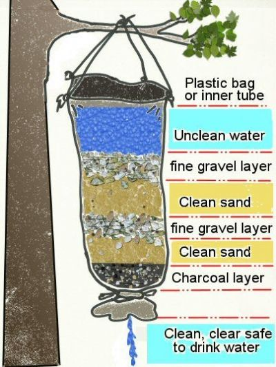 Learn to Filter Water to Enhance Outdoor Survival Skills